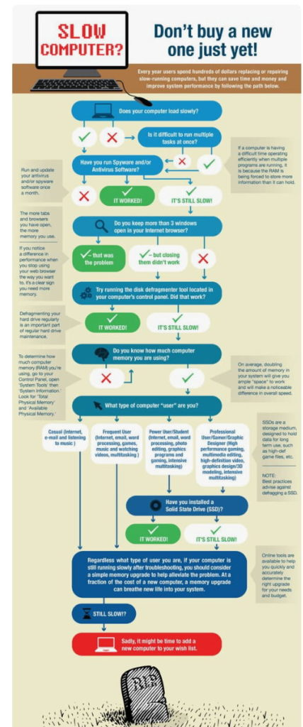 Flow chart on how to fix a slow computer